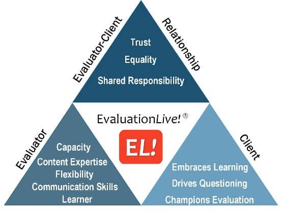 EvaluationLive! Model