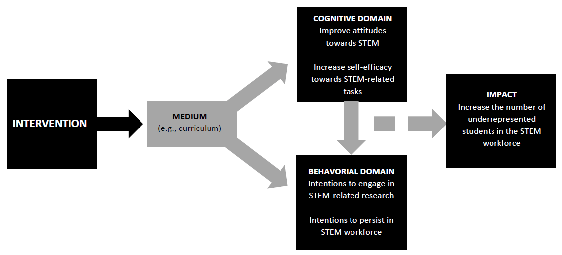 psychosocial_framework