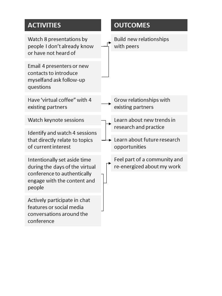 Figure 1. Lyssa's Logic Model to Achieve a Successful Virtual Conference